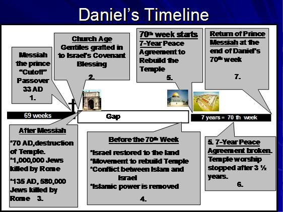 Daniels 70th Week The End Times Endtimes Seventieth Week